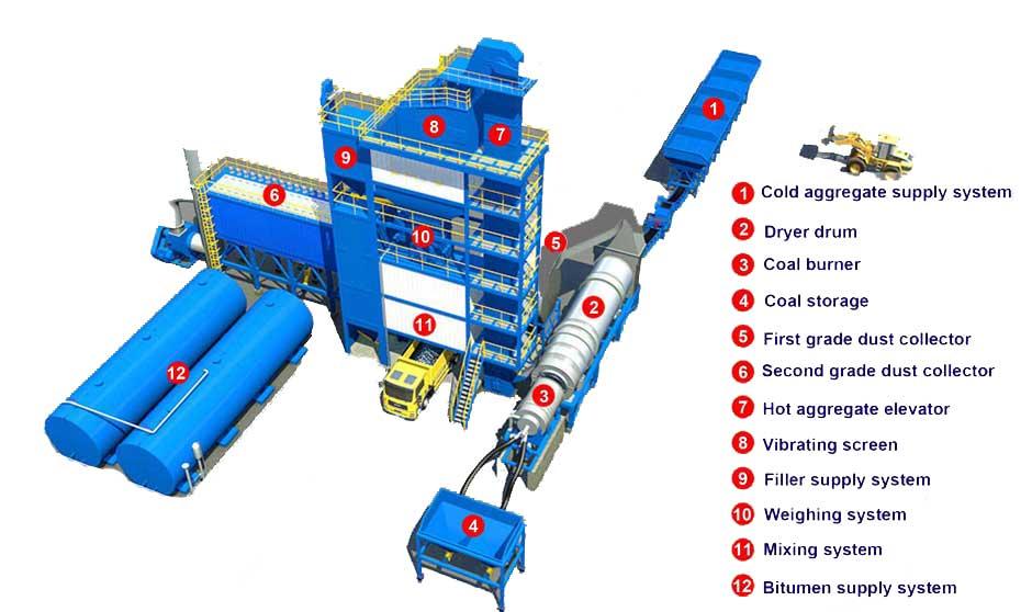 Komponen Utama Saka Aimix Mini Aspal mixing plant