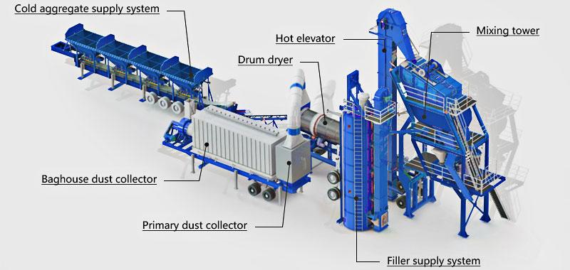 komponen utama saka panas aspal nyampur tanduran