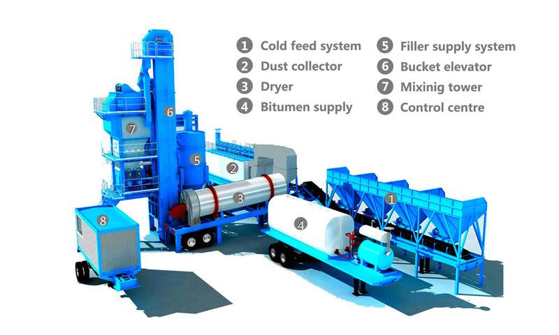 asphalt mixing plant main components