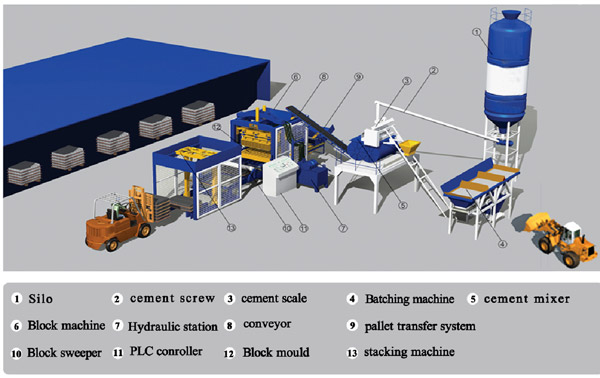 main components of block machine