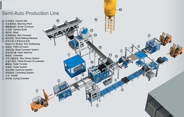 automatic concrete block machine layout
